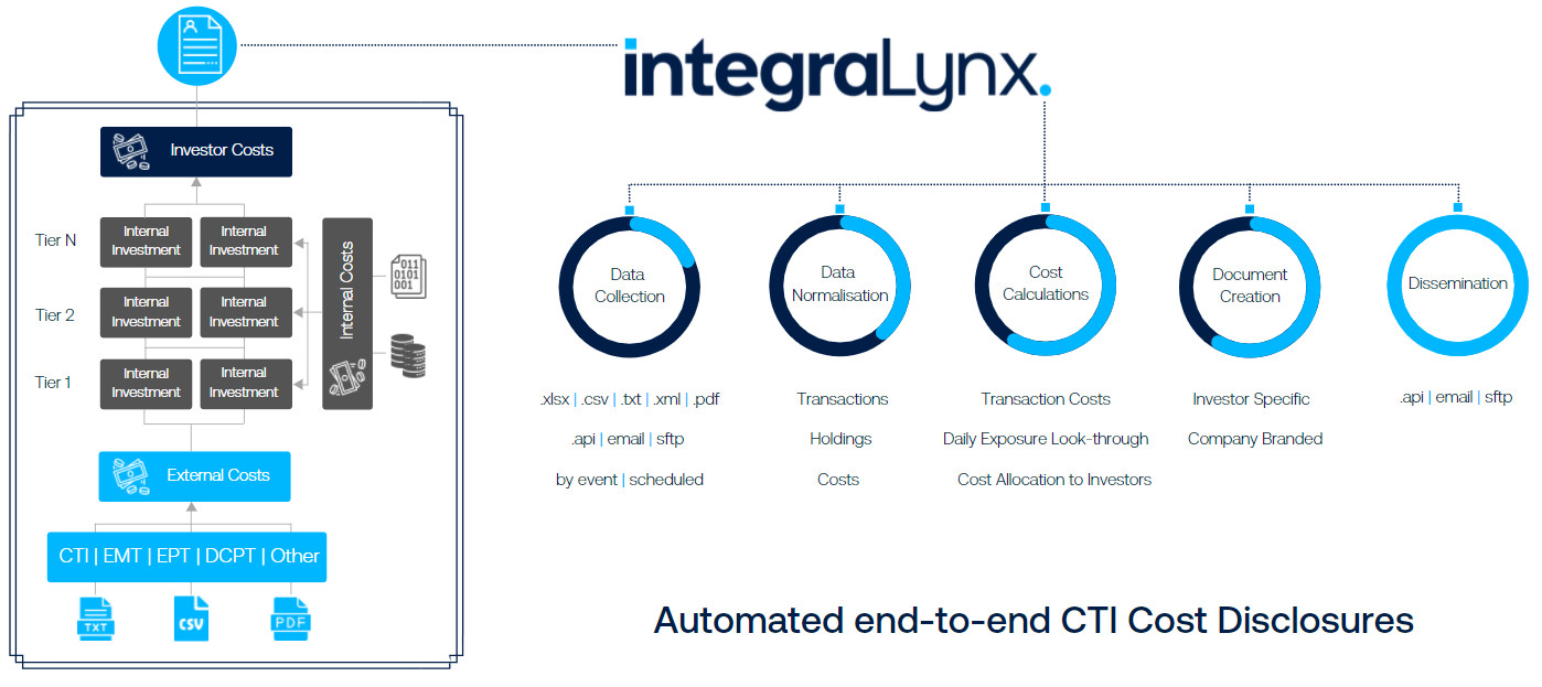 IntegraLynx-CTI-ProcessFlow