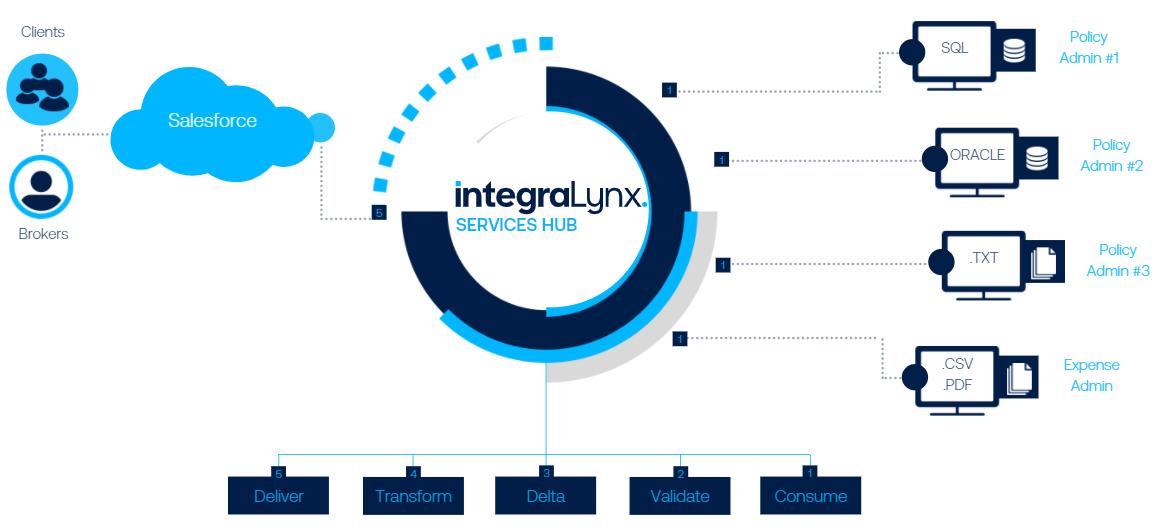 IntegraLynx-SalesForce-ProcessFlow