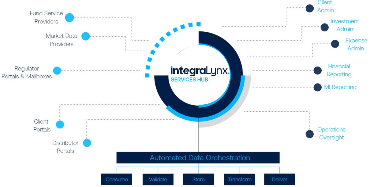 IntegraLynx-ServicesHub-ProcessFlow